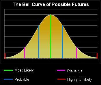 Bell Curve of Possible Futures