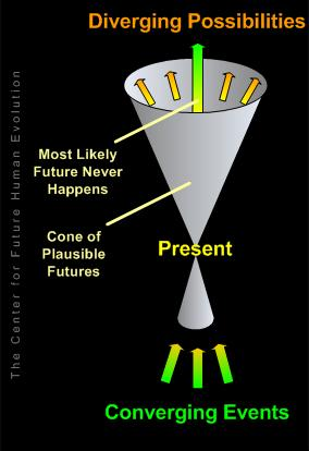 Cone of Plausible Futures
