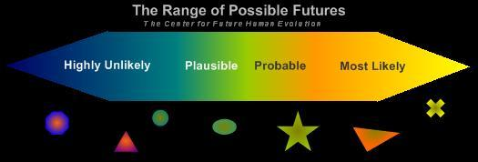 Range of Possible Futures